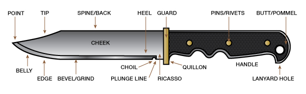Anatomy of a knife